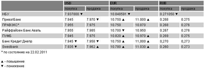 Курсы валют на 23 февраля 2011
