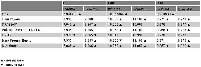 Курсы валют на 1 марта