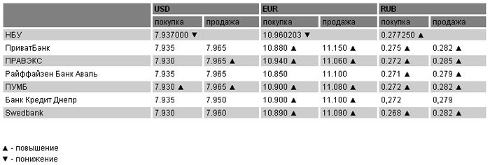 Курсы валют на 3 марта