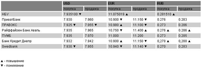 Курсы валют на 9 марта