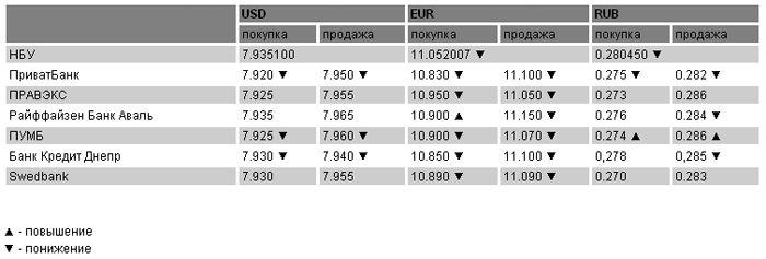 Курсы валют на 10 марта