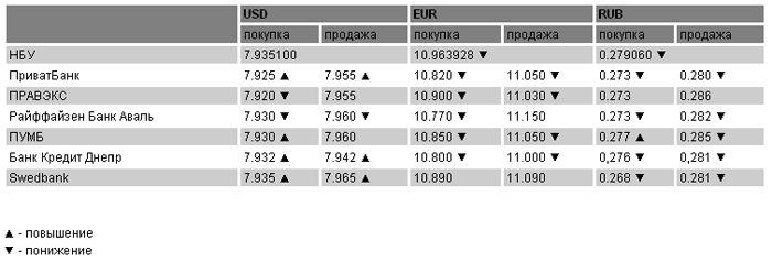 Курсы валют на 11 марта