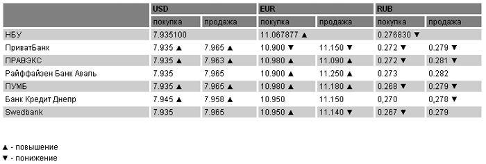 Курсы валют на 15 марта