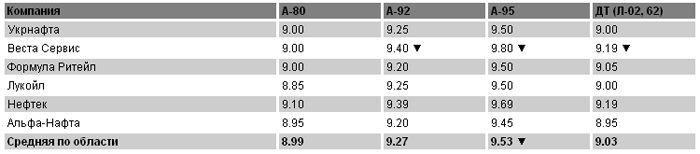 Цены на топливо на 15 марта