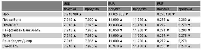 Курсы валют на 16 марта