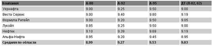 Цены на топливо на 16 марта