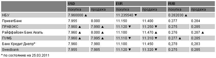 Курсы валют на 28 марта