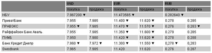 Курсы валют на 15 апреля