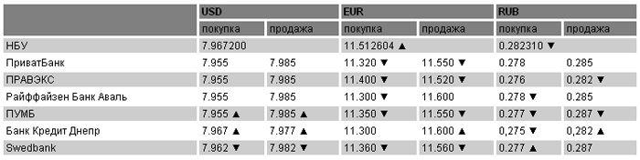 Курсы валют на 18 апреля
