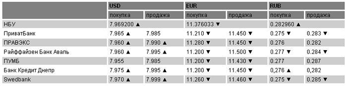 Курсы валют на 19 апреля