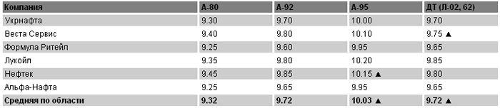 Цены на топливо на 26 апреля
