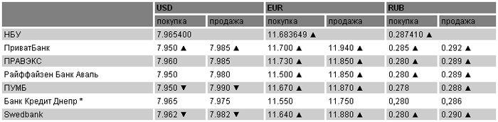 Курсы валют на 28 апреля