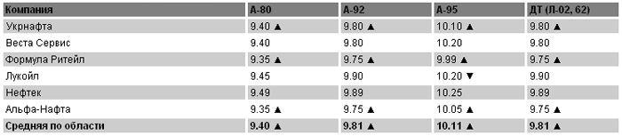 Цены на топливо на 04.05.2011