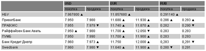 Курсы валют на 05.05.2011