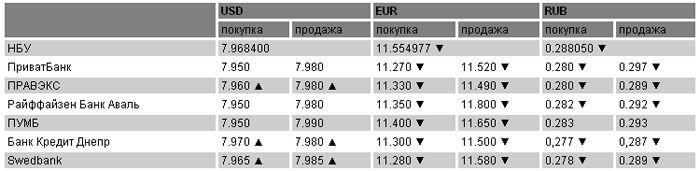 Курсы валют на 10.05.2011