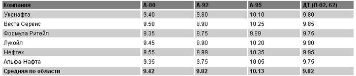 Цены на топливо на 10.05.2011