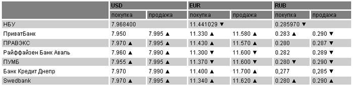 Курсы валют на 11.05.2011