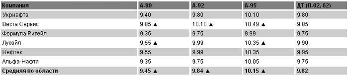 Цены на топливо на 13.05.2011