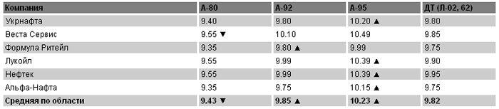 Цены на топливо на 16.05.2011