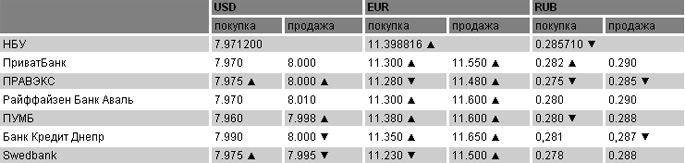 Курсы валют на 04.08.2011
