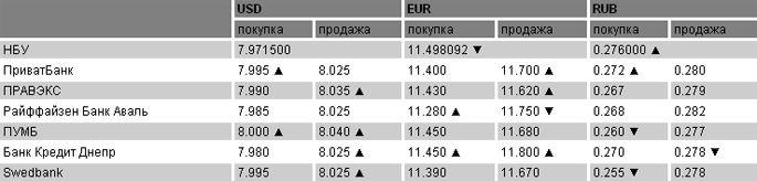 Курсы валют на 26.08.2011