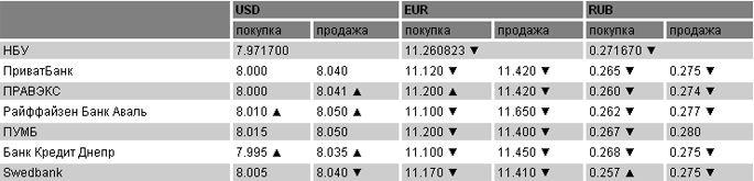 Курсы валют на 06.09.2011