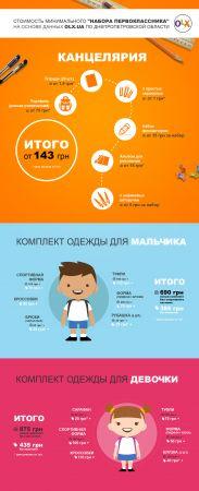 Сколько стоит «набор первоклассника»в Днепропетровской области.