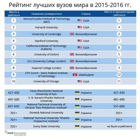 Почему украинские ВУЗы опускаются все ниже в мировых рейтингах