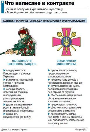 Контрактная армия в Украине: Что получают военные по договору и как записаться