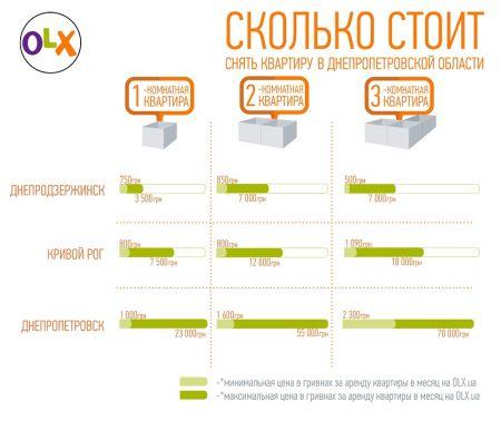 Сколько стоит снять квартиру в Днепропетровской области?