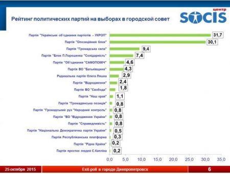 Результаты экзит-пола в Днепропетровске