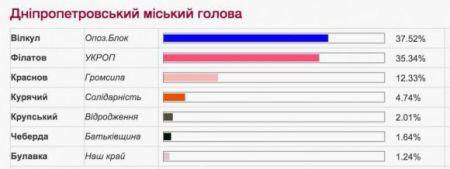 Александр Вилкул победил в первом туре выборов мэра Днепропетровска