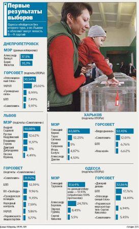 Главное в местных выборах-2015
