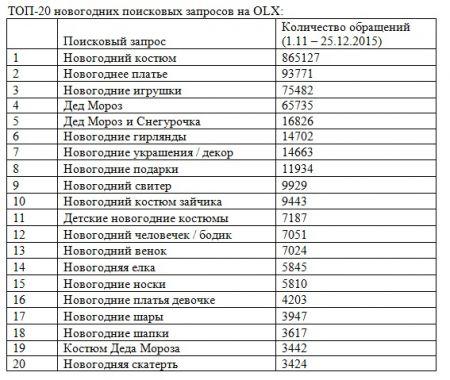 Как украинцы готовятся к праздникам: ТОП новогодних запросов на OLX