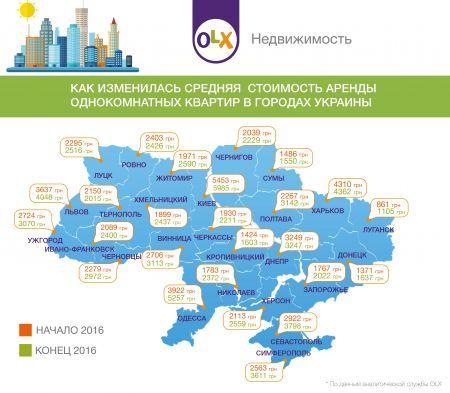 Как изменилась стоимость аренды квартир в Украине за 2016 год