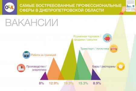 Ищем работу в Днепропетровской области: самые популярные профессиональные сферы по данным OLX