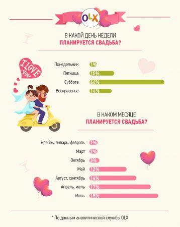Свадьба по-новому: украинцы не готовы к масштабным праздникам