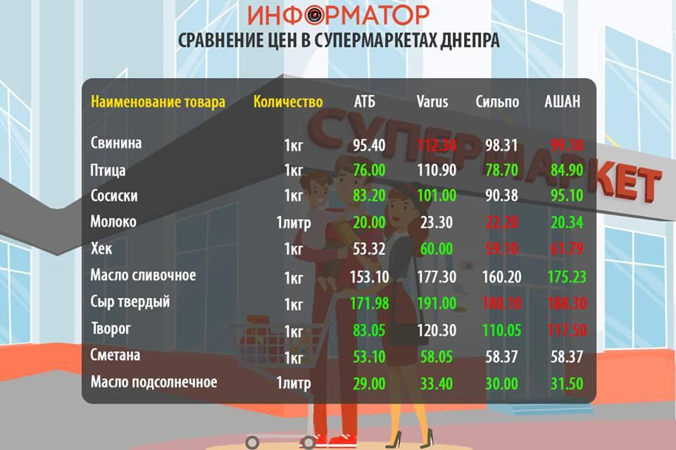 Цены на продукты в супермаркетах Днепра